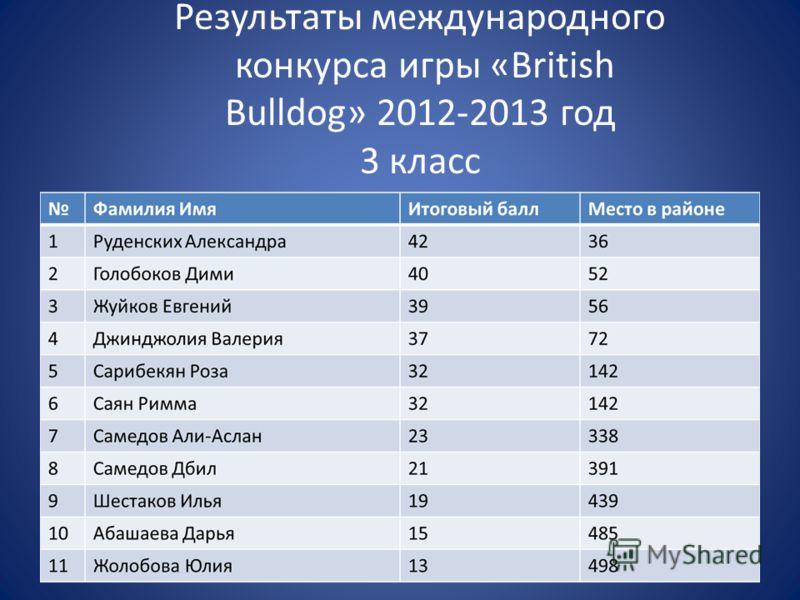 Результаты международного конкурса игры «British Bulldog» 2012-2013 год 3 класс