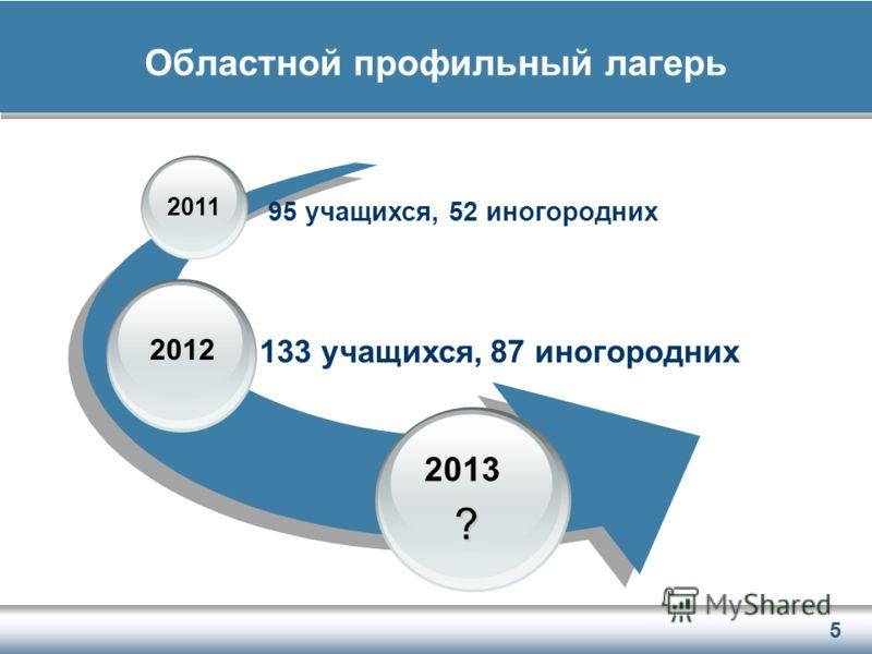 5 Областной профильный лагерь 2011 2012 2013 95 учащихся, 52 иногородних 133 учащихся, 87 иногородних ?