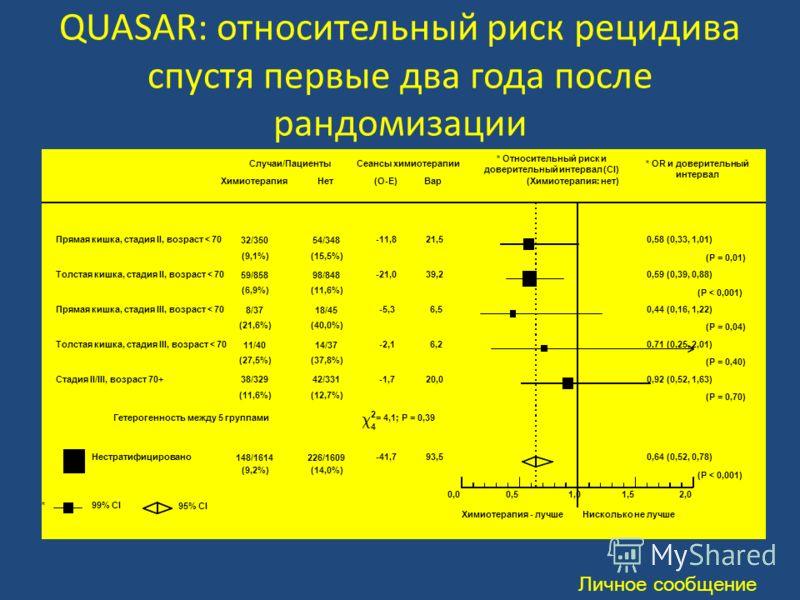 QUASAR: относительный риск рецидива спустя первые два года после рандомизации Личное сообщение Случаи/Пациенты ХимиотерапияНет Сеансы химиотерапии (O-E)Вар * Относительный риск и доверительный интервал (CI) (Химиотерапия: нет) * OR и доверительный ин