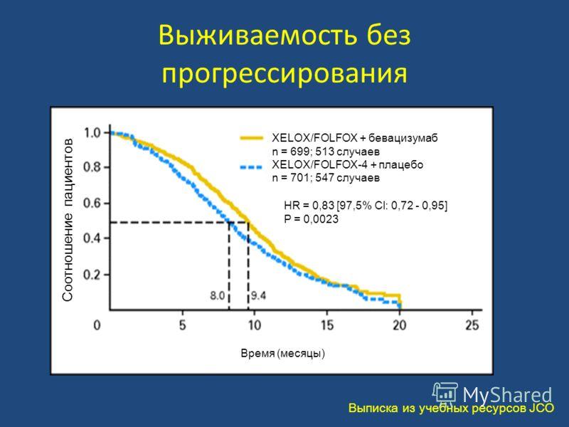 Выживаемость без прогрессирования Выписка из учебных ресурсов JCO Соотношение пациентов XELOX/FOLFOX + бевацизумаб n = 699; 513 случаев XELOX/FOLFOX-4 + плацебо n = 701; 547 случаев HR = 0,83 [97,5% Cl: 0,72 - 0,95] P = 0,0023 Время (месяцы)