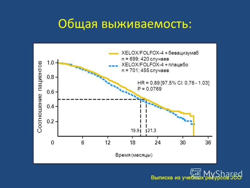 Общая выживаемость: Выписка из учебных ресурсов JCO Соотношение пациентов XELOX/FOLFOX-4 + бевацизумаб n = 699; 420 случаев XELOX/FOLFOX-4 + плацебо n = 701; 455 случаев HR = 0,89 [97,5% Cl: 0,76 - 1,03] P = 0,0769 Время (месяцы)