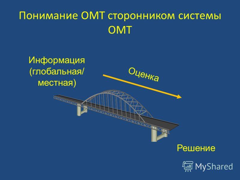 Понимание ОМТ сторонником системы ОМТ Информация (глобальная/ местная) Решение Оценка