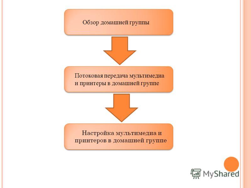 Обзор домашней группы Потоковая передача мультимедиа и принтеры в домашней группе Настройка мультимедиа и принтеров в домашней группе