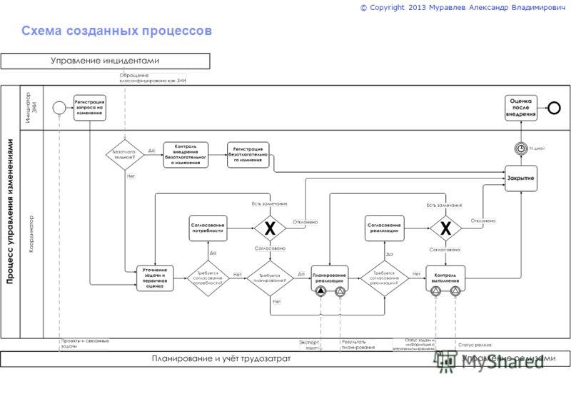 © Copyright 2013 Муравлев Александр Владимирович Схема созданных процессов