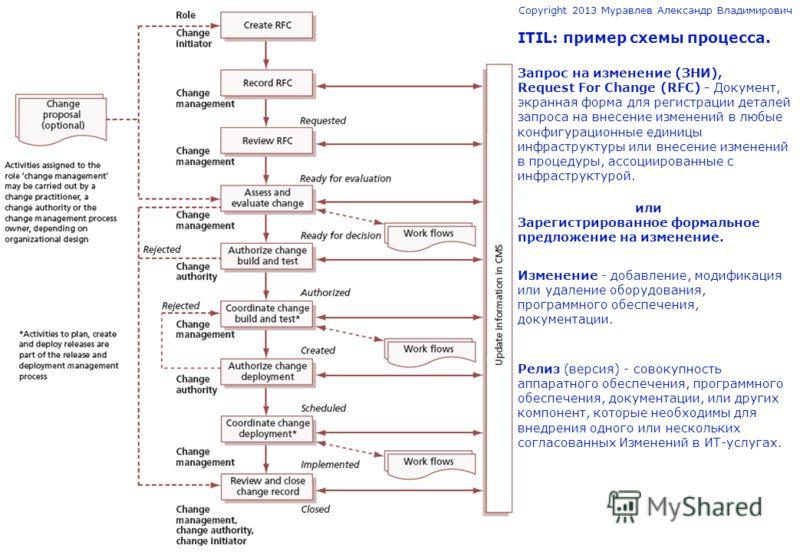 © Copyright 2013 Муравлев Александр Владимирович ITIL: пример схемы процесса. Запрос на изменение (ЗНИ), Request For Change (RFC) - Документ, экранная форма для регистрации деталей запроса на внесение изменений в любые конфигурационные единицы инфрас