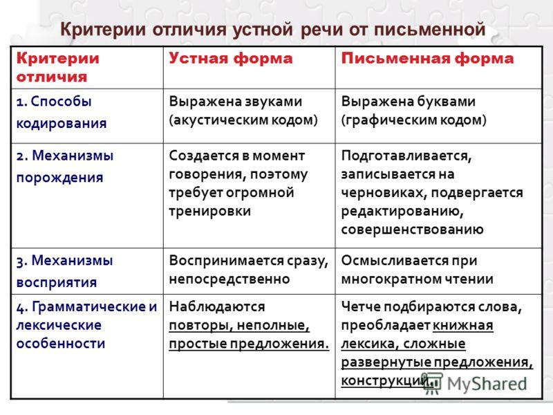 Критерии отличия устной речи от письменной Критерии отличия Устная формаПисьменная форма 1. Способы кодирования Выражена звуками (акустическим кодом) Выражена буквами (графическим кодом) 2. Механизмы порождения Создается в момент говорения, поэтому т