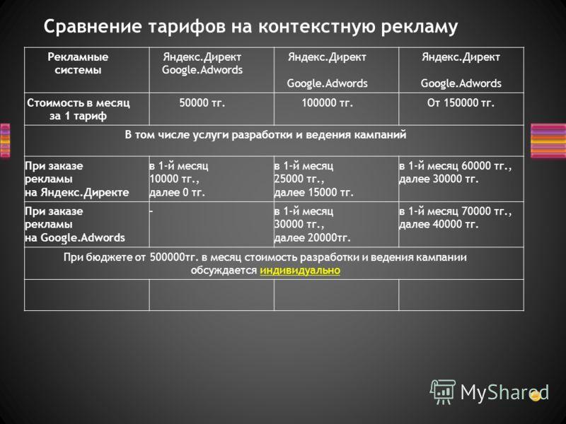 Рекламные системы Яндекс.Директ Google.Adwords Яндекс.Директ Google.Adwords Стоимость в месяц за 1 тариф 50000 тг.100000 тг.От 150000 тг. В том числе услуги разработки и ведения кампаний При заказе рекламы на Яндекс.Директе в 1-й месяц 10000 тг., дал