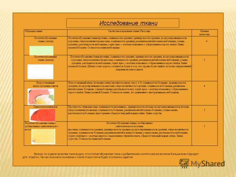 Образцы тканиСвойства и признаки ткани. Расходы.Оценка качества Хлопчатобумажная ткань (ситец) Хлопчатобумажная ткань прочная, сминаемость средняя, драпируемость средняя, воздухопроницаемость хорошая, гигроскопичность высокая, осыпаемость средняя, ра