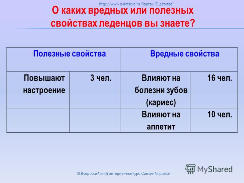 О каких вредных или полезных свойствах леденцов вы знаете? Полезные свойства Вредные свойства Повышают настроение 3 чел. Влияют на болезни зубов (кариес) 16 чел. Влияют на аппетит 10 чел. http://www o-detstve.ru Портал