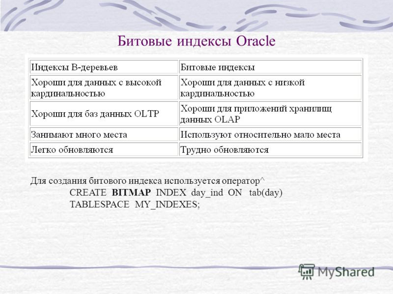 Битовые индексы Oracle Для создания битового индекса используется оператор^ CREATE BITMAP INDEX day_ind ON tab(day) TABLESPACE MY_INDEXES;