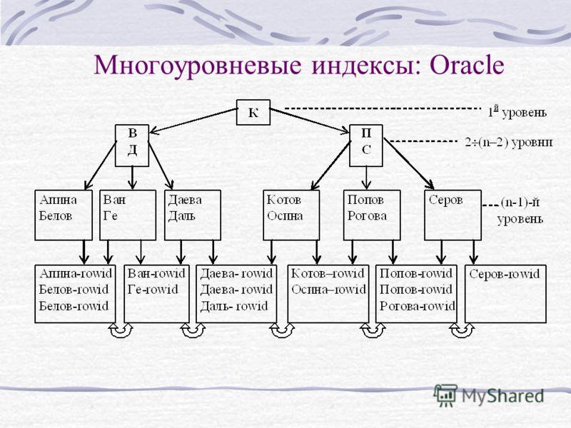 Многоуровневые индексы: Oracle