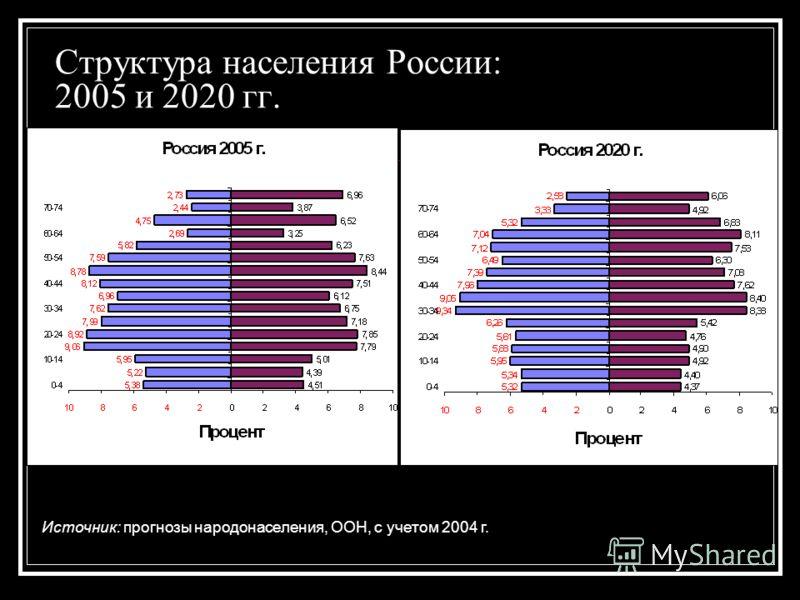 Структура населения России: 2005 и 2020 гг. Источник: прогнозы народонаселения, ООН, с учетом 2004 г.