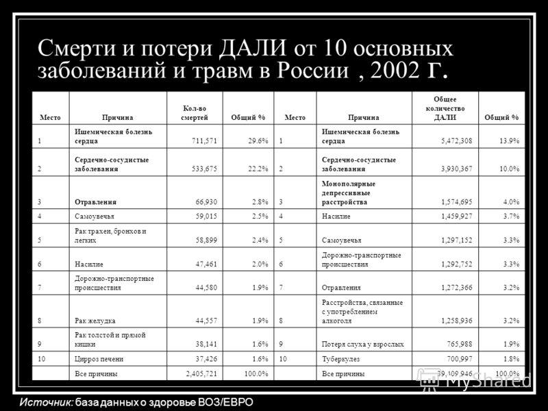 Смерти и потери ДАЛИ от 10 основных заболеваний и травм в России, 2002 г. Источник: база данных о здоровье ВОЗ/ЕВРО МестоПричина Кол-во смертейОбщий %МестоПричина Общее количество ДАЛИОбщий % 1 Ишемическая болезнь сердца711,57129.6%1 Ишемическая боле