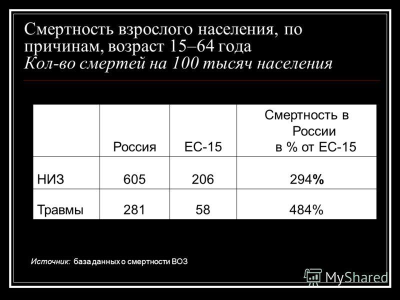 Смертность взрослого населения, по причинам, возраст 15–64 года Кол-во смертей на 100 тысяч населения РоссияЕС-15 Смертность в России в % от ЕС-15 НИЗ605206294% Травмы28158484% Источник: база данных о смертности ВОЗ