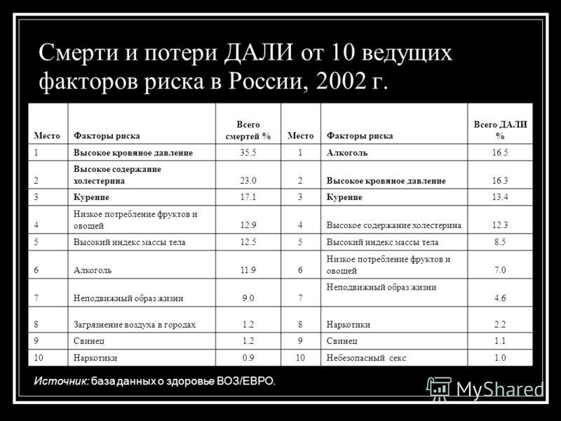 Смерти и потери ДАЛИ от 10 ведущих факторов риска в России, 2002 г. МестоФакторы риска Всего смертей %МестоФакторы риска Всего ДАЛИ % 1Высокое кровяное давление35.51Алкоголь16.5 2 Высокое содержание холестерина23.02Высокое кровяное давление16.3 3Куре
