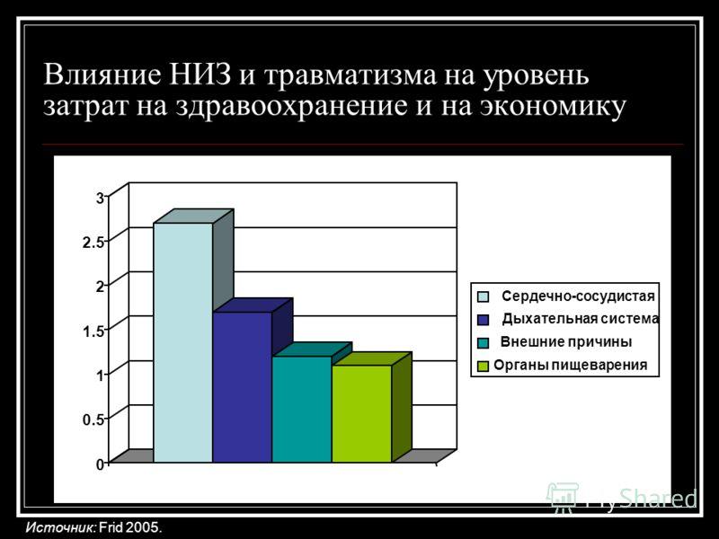Влияние НИЗ и травматизма на уровень затрат на здравоохранение и на экономику Источник: Frid 2005. 0 0.5 1 1.5 2 2.5 3 Сердечно-сосудистая Дыхательная система Внешние причины Органы пищеварения