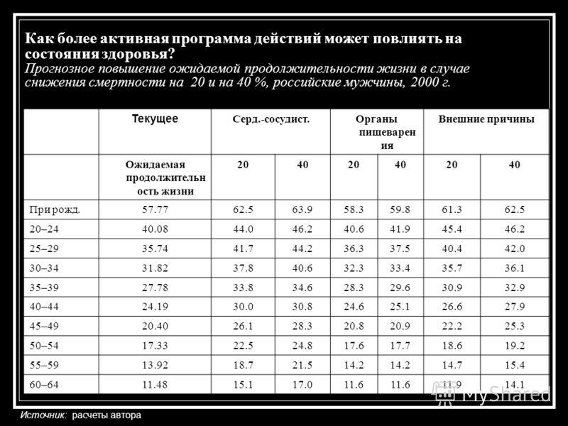 Как более активная программа действий может повлиять на состояния здоровья? Прогнозное повышение ожидаемой продолжительности жизни в случае снижения смертности на 20 и на 40 %, российские мужчины, 2000 г. Текущее Серд.-сосудист.Органы пищеварен ия Вн