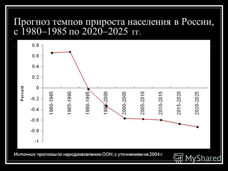 Прогноз темпов прироста населения в России, с 1980–1985 по 2020–2025 гг. Источник: прогнозы по народонаселению ООН, с уточнением на 2004 г.