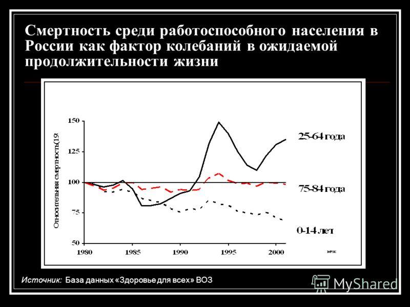 Смертность среди работоспособного населения в России как фактор колебаний в ожидаемой продолжительности жизни Источник: База данных «Здоровье для всех» ВОЗ