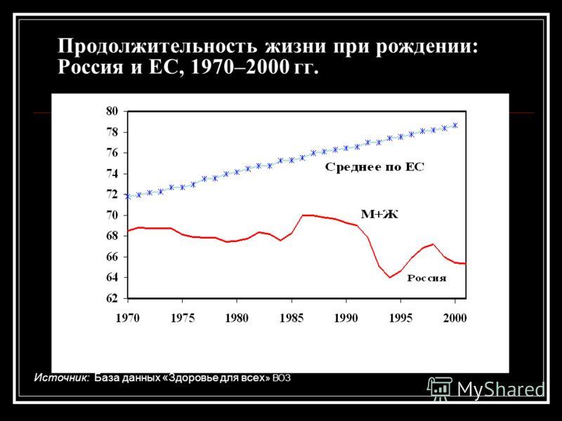 Продолжительность жизни при рождении: Россия и ЕС, 1970–2000 гг. Источник: База данных «Здоровье для всех » ВОЗ