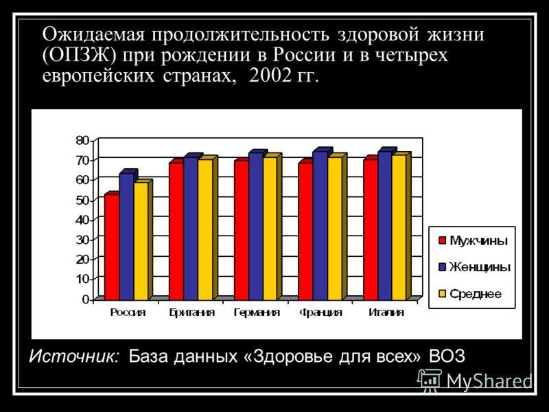 Ожидаемая продолжительность здоровой жизни (ОПЗЖ) при рождении в России и в четырех европейских странах, 2002 гг. Источник: База данных «Здоровье для всех» ВОЗ