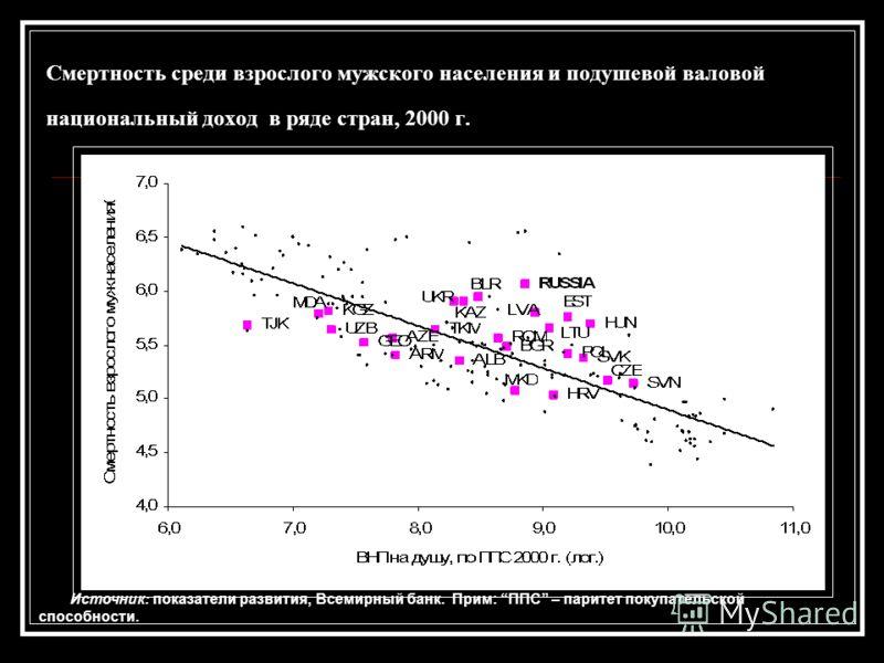 Смертность среди взрослого мужского населения и подушевой валовой национальный доход в ряде стран, 2000 г. Источник: показатели развития, Всемирный банк. Прим: ППС – паритет покупательской способности.