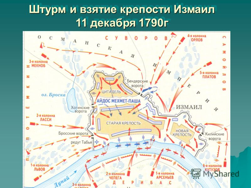 Штурм и взятие крепости Измаил 11 декабря 1790г