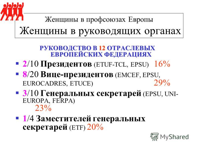 Женщины в профсоюзах Европы Женщины в руководящих органах РУКОВОДСТВО В 12 ОТРАСЛЕВЫХ ЕВРОПЕЙСКИХ ФЕДЕРАЦИЯХ 2/10 Президентов (ETUF-TCL, EPSU) 16% 8/20 Вице-президентов (EMCEF, EPSU, EUROCADRES, ETUCE) 29% 3/10 Генеральных секретарей (EPSU, UNI- EURO