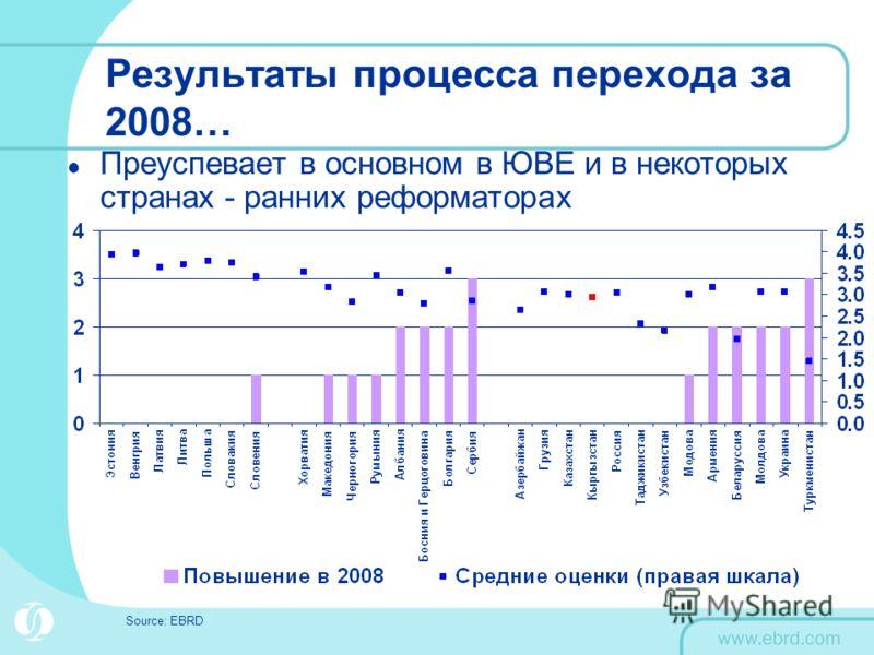 Результаты процесса перехода за 2008… Преуспевает в основном в ЮВЕ и в некоторых странах - ранних реформаторах Source: EBRD
