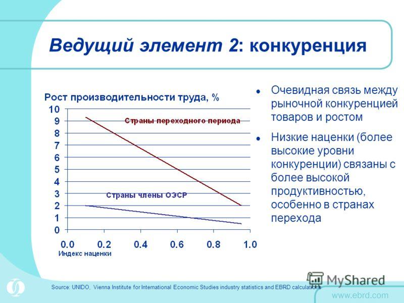 Ведущий элемент 2: конкуренция Очевидная связь между рыночной конкуренцией товаров и ростом Низкие наценки (более высокие уровни конкуренции) связаны с более высокой продуктивностью, особенно в странах перехода Source: UNIDO, Vienna Institute for Int