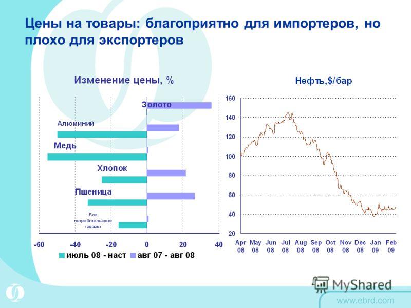 Цены на товары: благоприятно для импортеров, но плохо для экспортеров