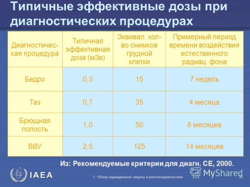 IAEA 1 : Обзор оадиационной защиты в рентгенодиагностике44 Типичные эффективные дозы при диагностических процедурах Из: Рекомендуемые критерии для диагн. CE, 2000. Диагностичес- кая процедура Типичная эффективная доза (мЗв) Эквивал. кол- во снимков г