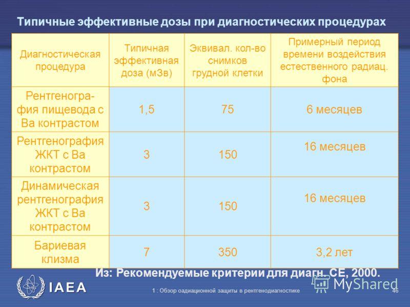 IAEA 1 : Обзор оадиационной защиты в рентгенодиагностике45 Типичные эффективные дозы при диагностических процедурах Диагностичес- кая процедура Типичная эффективная доза (мЗв) Эквивал. кол- во снимков грудной клетки Примерный период времени воздейств