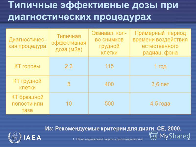 IAEA 1 : Обзор оадиационной защиты в рентгенодиагностике46 Типичные эффективные дозы при диагностических процедурах Диагностическая процедура Типичная эффективная доза (мЗв) Эквивал. кол-во снимков грудной клетки Примерный период времени воздействия