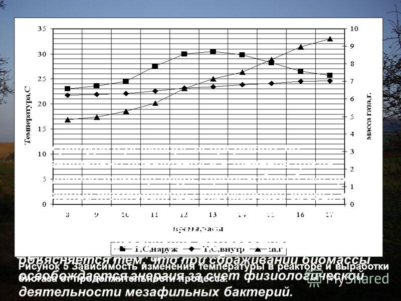 На первом этапе в естественных условиях получены экспериментальные зависимости выработки биогаза и температуры в реакторе от продолжительности процесса и температуры окружающей среды (рисунок 5). Рисунок 5 Зависимость изменения температуры в реакторе