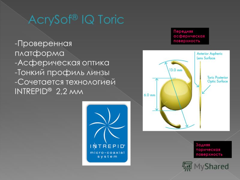 AcrySof ® IQ Toric -Проверенная платформа -Асферическая оптика -Тонкий профиль линзы -Сочетается технологией INTREPID ® 2,2 мм Передняя асферическая поверхность Задняя торическая поверхность