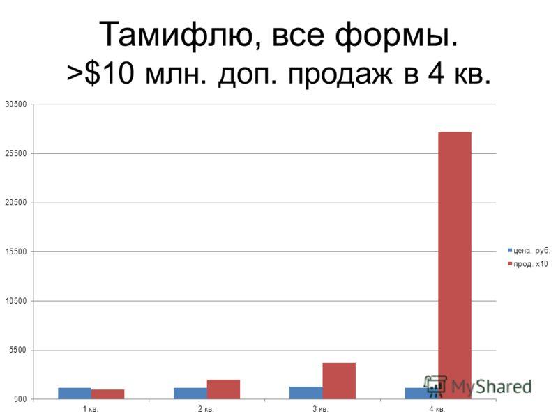 Тамифлю, все формы. >$10 млн. доп. продаж в 4 кв.