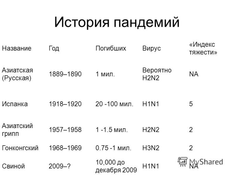 История пандемий НазваниеГодПогибшихВирус «Индекс тяжести» Азиатская (Русская) 1889–18901 мил. Вероятно H2N2 NA Испанка1918–192020 -100 мил.H1N15 Азиатский грипп 1957–19581 -1.5 мил.H2N22 Гонконгский1968–19690.75 -1 мил.H3N22 Свиной2009–? 10,000 до д