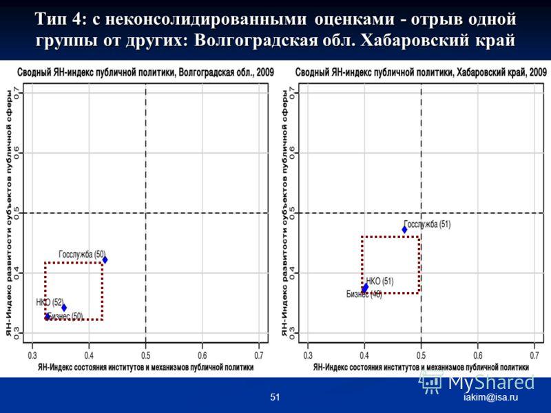 Тип 4: с неконсолидированными оценками - отрыв одной группы от других: Волгоградская обл. Хабаровский край iakim@isa.ru51