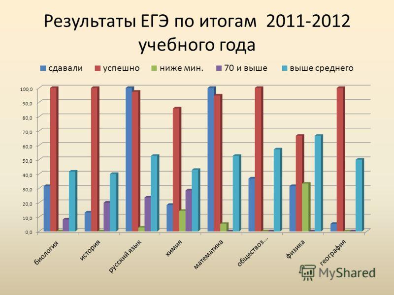 Результаты ЕГЭ по итогам 2011-2012 учебного года