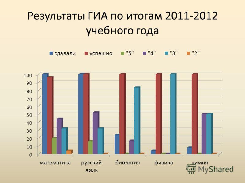 Результаты ГИА по итогам 2011-2012 учебного года