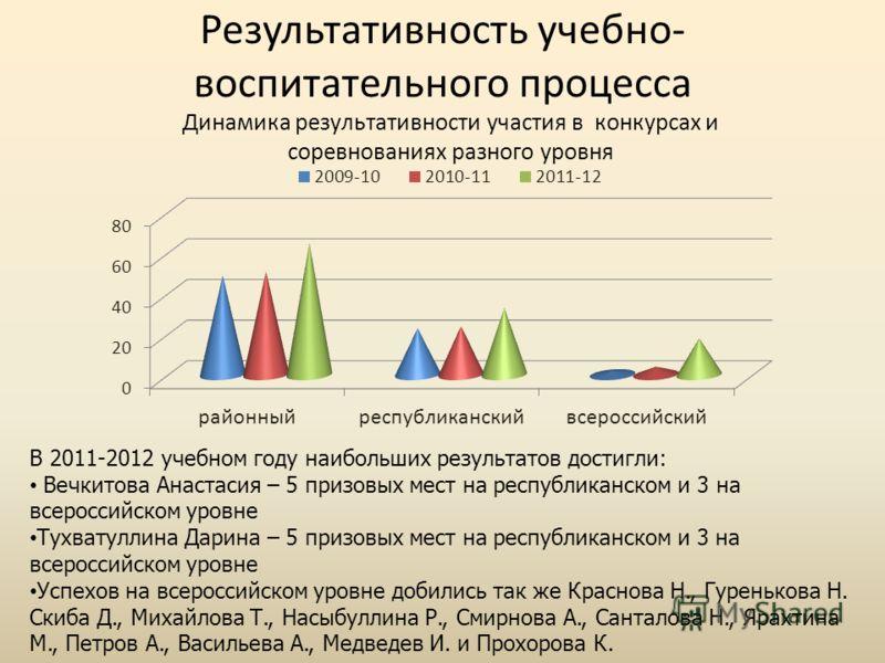 Результативность учебно- воспитательного процесса В 2011-2012 учебном году наибольших результатов достигли: Вечкитова Анастасия – 5 призовых мест на республиканском и 3 на всероссийском уровне Тухватуллина Дарина – 5 призовых мест на республиканском
