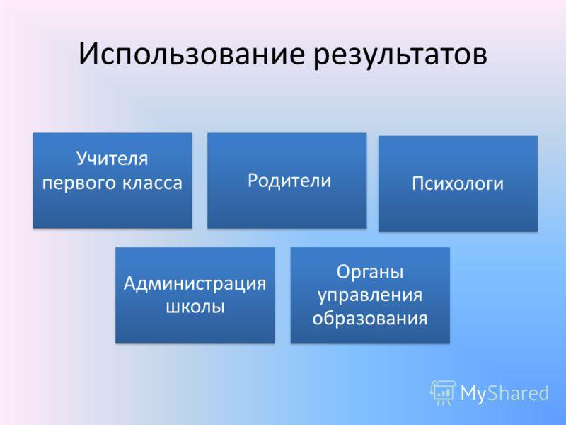 Использование результатов Учителя первого класса Родители Психологи Администрация школы Органы управления образования