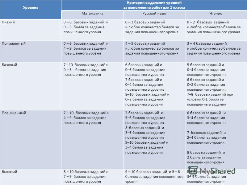 Уровень Критерии выделения уровней за выполнение работ для 1 класса МатематикаРусский языкЧтение Низкий0 – 6 базовых заданий и 0 – 3 балла за задания повышенного уровня 0 – 3 базовых заданий и любое количество баллов за задания повышенного уровня 0 –