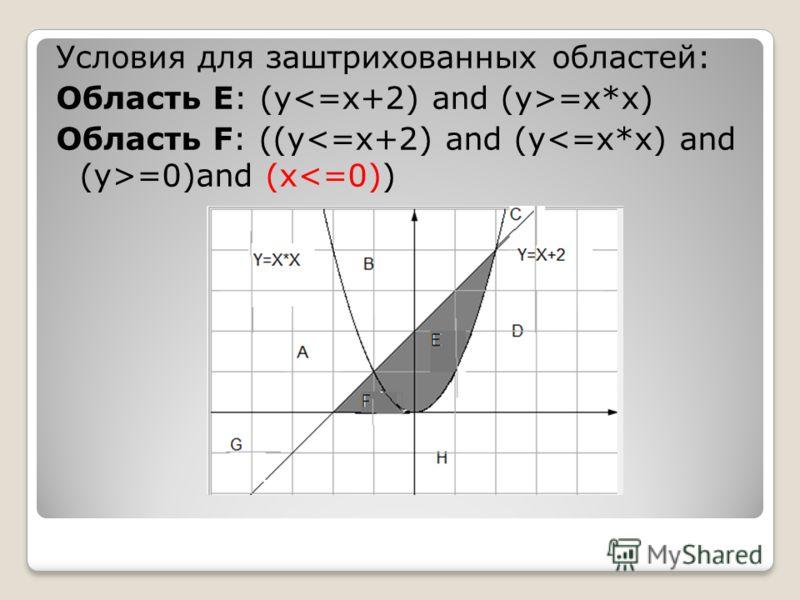 Условия для заштрихованных областей: Область Е: (y =x*x) Область F: ((y =0)and (x