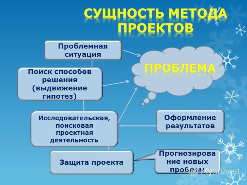 Проблемная ситуация Поиск способов решения (выдвижение гипотез) Исследовательская, поисковая проектная деятельность Защита проекта Оформление результатов Прогнозирова ние новых проблем
