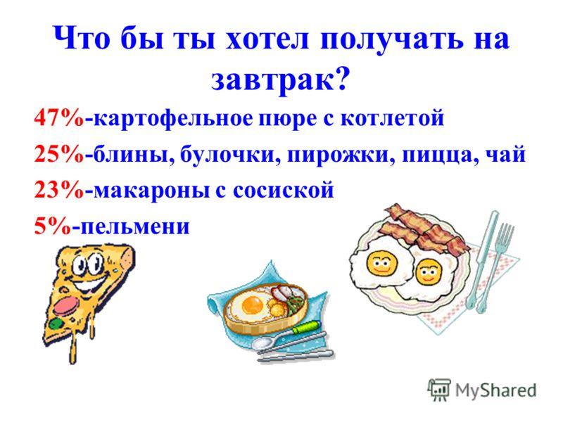 Что бы ты хотел получать на завтрак? 47%-картофельное пюре с котлетой 25%-блины, булочки, пирожки, пицца, чай 23%-макароны с сосиской 5%-пельмени