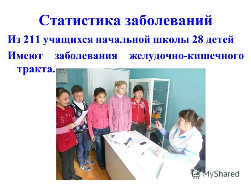 Статистика заболеваний Из 211 учащихся начальной школы 28 детей Имеют заболевания желудочно-кишечного тракта.