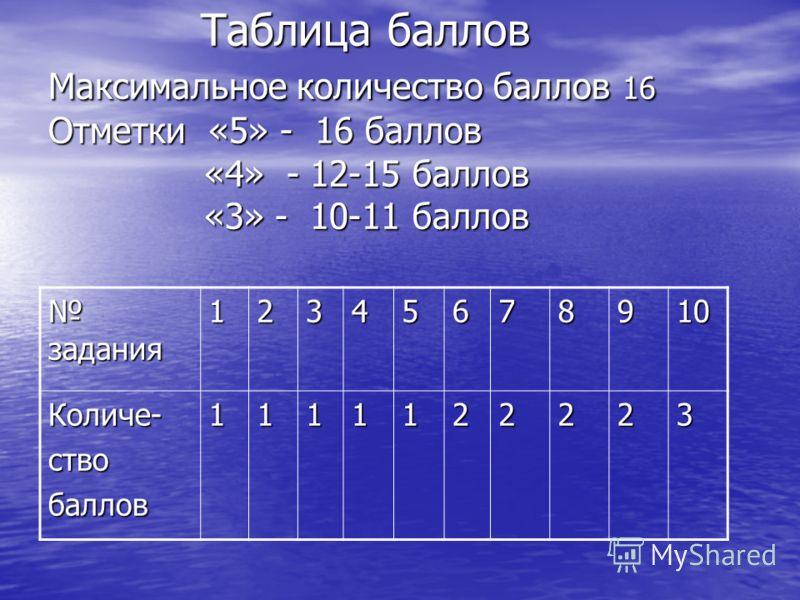 Таблица баллов Максимальное количество баллов 16 Отметки «5» - 16 баллов «4» - 12-15 баллов «3» - 10-11 баллов Таблица баллов Максимальное количество баллов 16 Отметки «5» - 16 баллов «4» - 12-15 баллов «3» - 10-11 баллов задания задания12345678910 К
