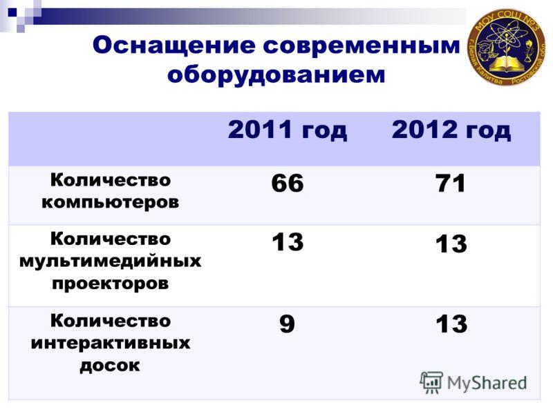 Оснащение современным оборудованием 2011 год 2012 год Количество компьютеров 6671 Количество мультимедийных проекторов 13 Количество интерактивных досок 913